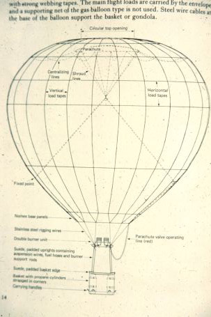 Early diagram of a hot air balloon.